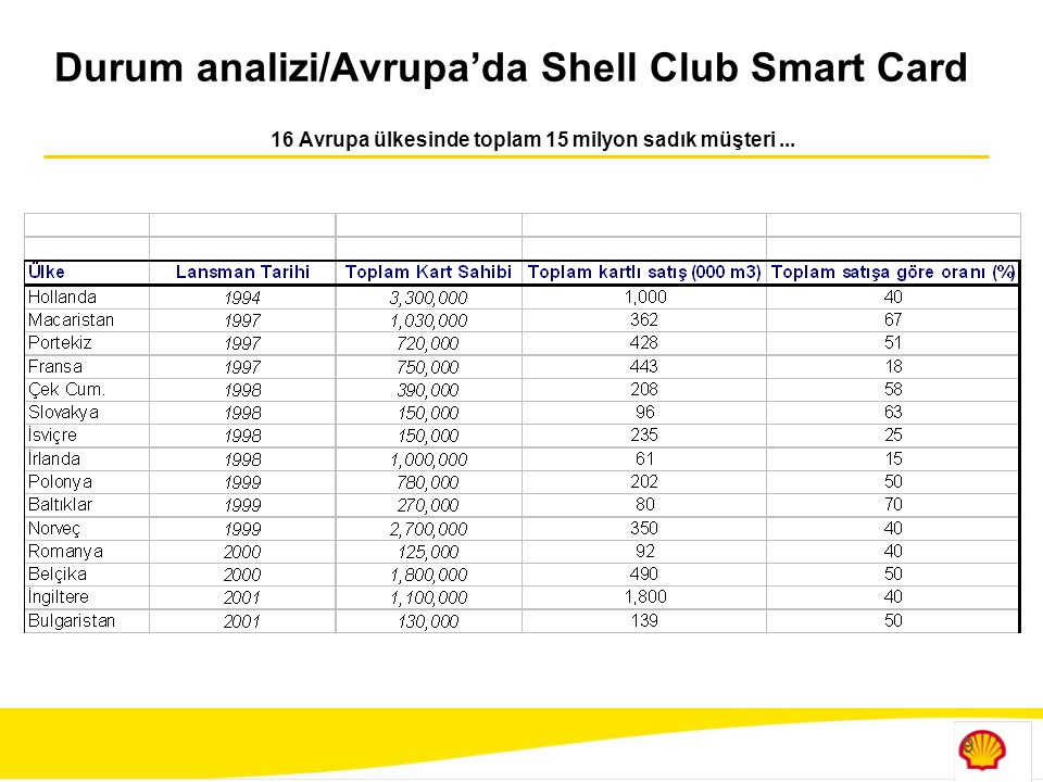 Durum analizi/Avrupa'da Shell Club Smart Card