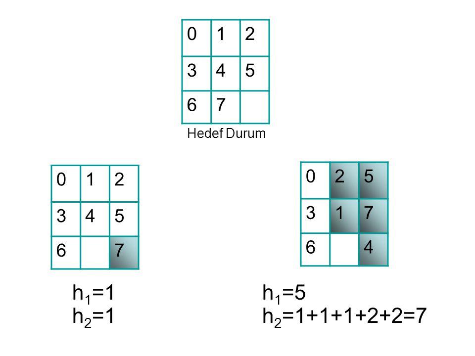 1 2 3 4 5 6 7 Hedef Durum 2 5 3 1 7 6 4 1 2 3 4 5 6 7 h1=1 h2=1 h1=5 h2=1+1+1+2+2=7