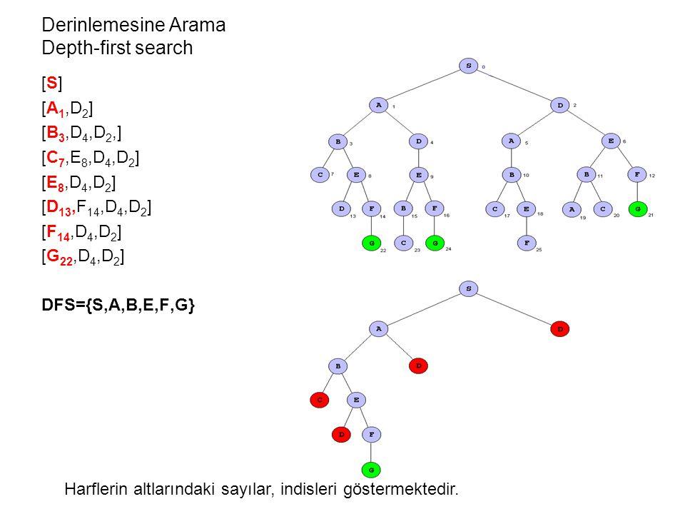 Derinlemesine Arama Depth-first search