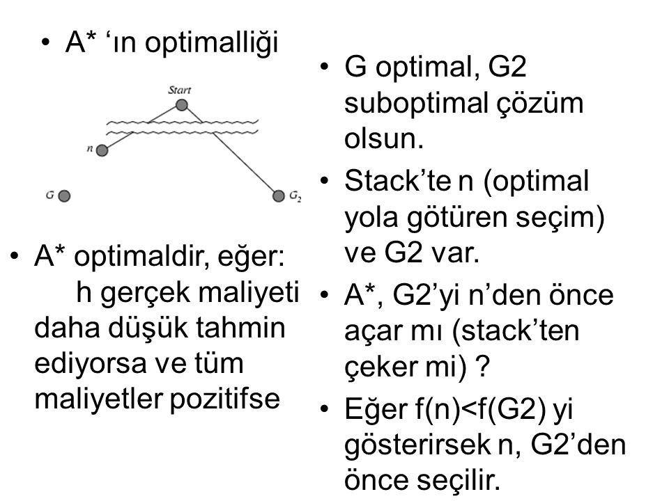 A* 'ın optimalliği G optimal, G2 suboptimal çözüm olsun. Stack'te n (optimal yola götüren seçim) ve G2 var.