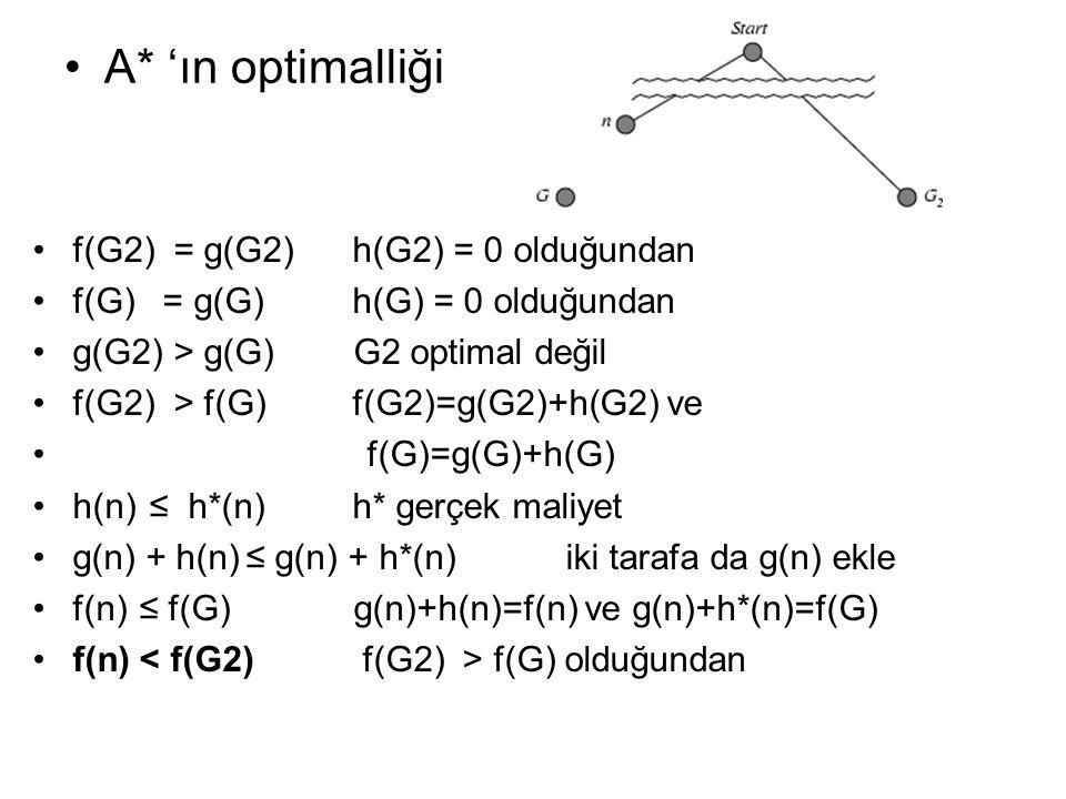 A* 'ın optimalliği f(G2) = g(G2) h(G2) = 0 olduğundan