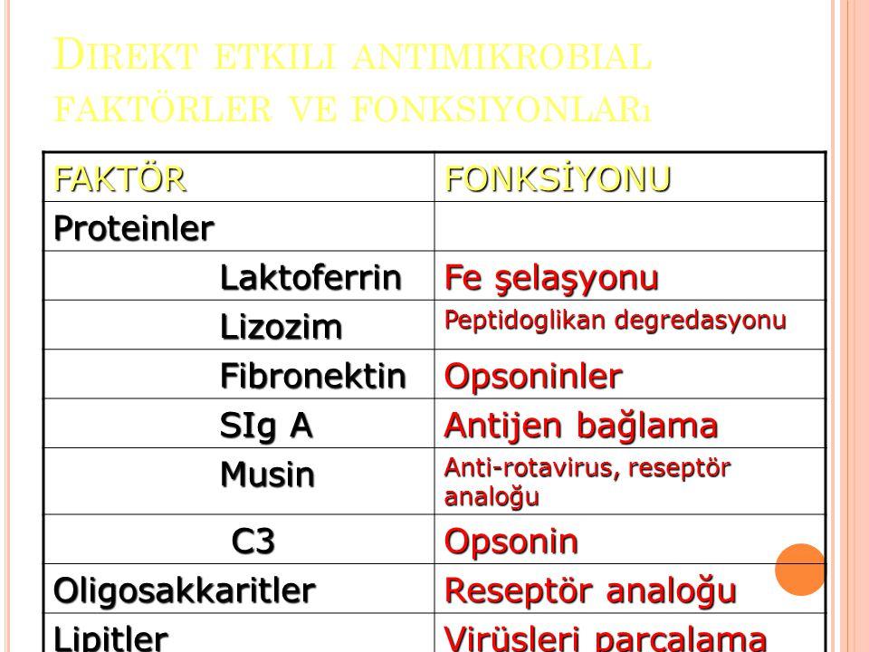 Direkt etkili antimikrobial faktörler ve fonksiyonları