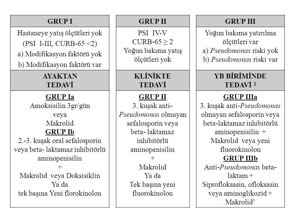 GRUP I GRUP II GRUP III TEDAVİ KLİNİKTE YB BİRİMİNDE TEDAVİ ‡