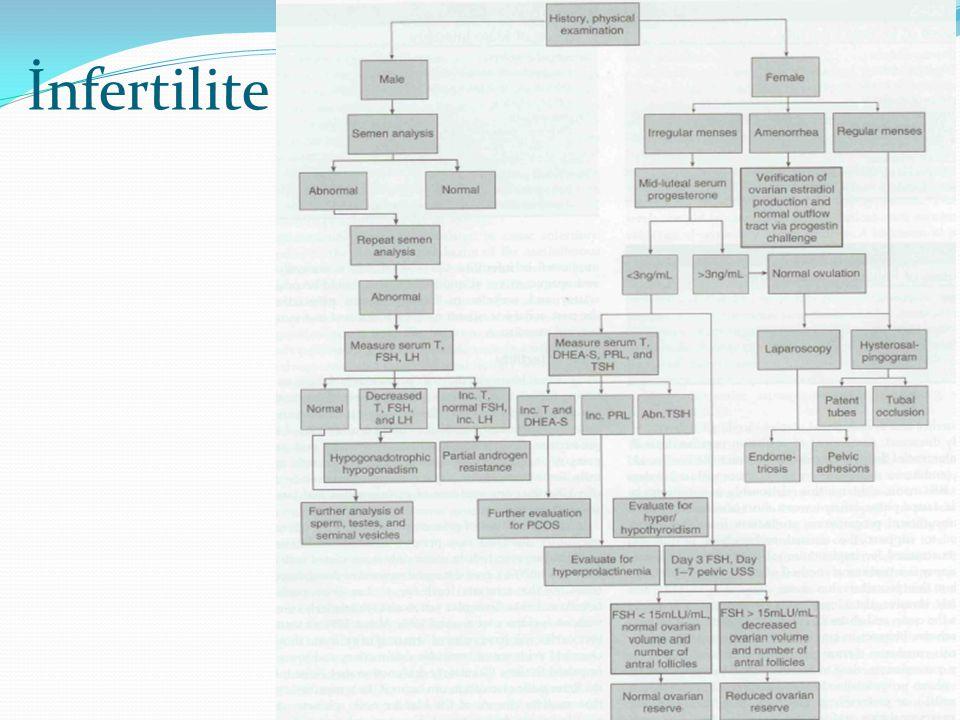 İnfertilite