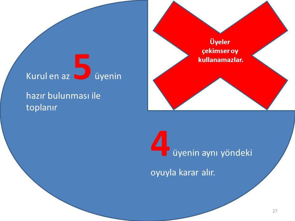 4 üyenin aynı yöndeki oyuyla karar alır.
