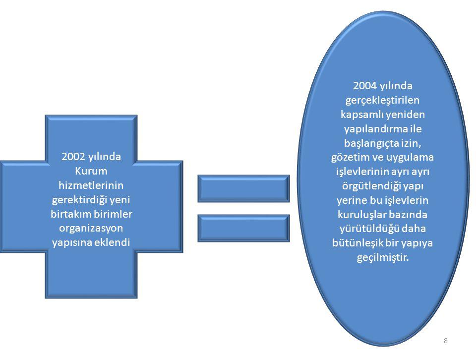 2004 yılında gerçekleştirilen kapsamlı yeniden yapılandırma ile başlangıçta izin, gözetim ve uygulama işlevlerinin ayrı ayrı örgütlendiği yapı yerine bu işlevlerin kuruluşlar bazında yürütüldüğü daha bütünleşik bir yapıya geçilmiştir.