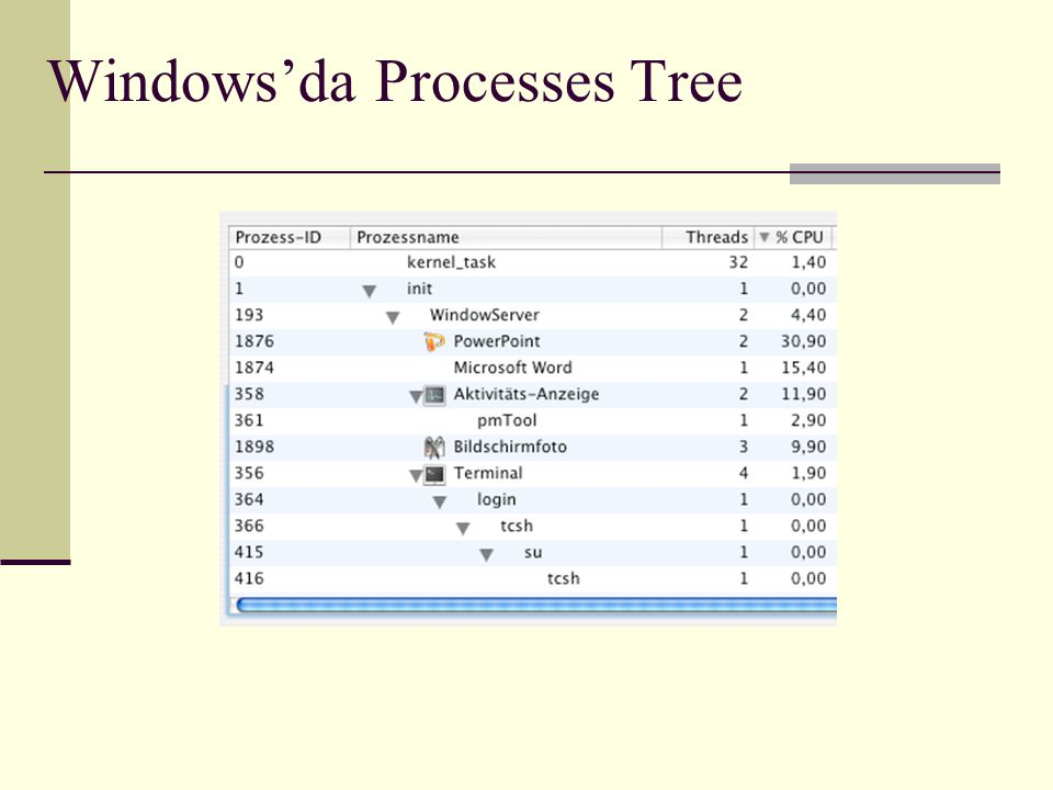 Windows'da Processes Tree
