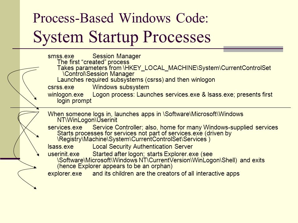 Process-Based Windows Code: System Startup Processes