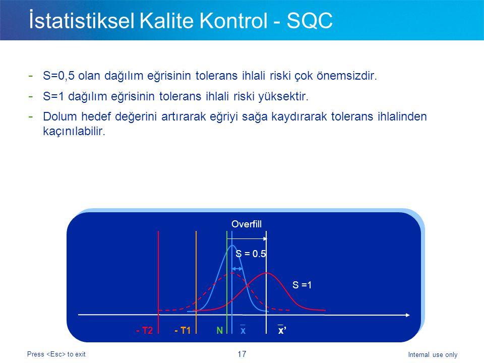 İstatistiksel Kalite Kontrol - SQC