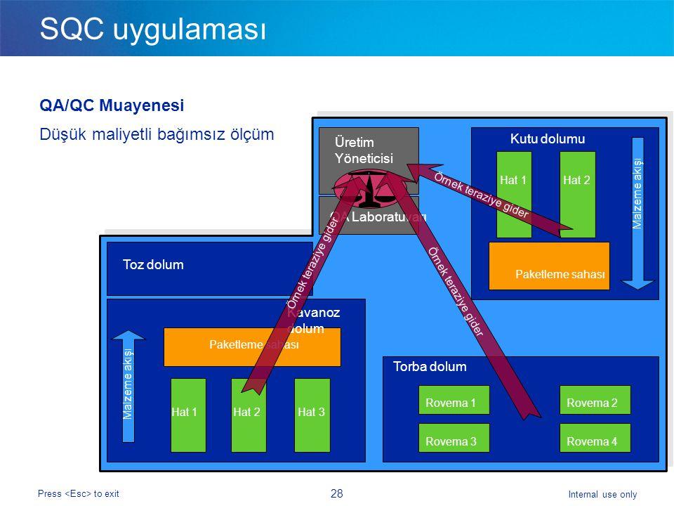 SQC uygulaması QA/QC Muayenesi Düşük maliyetli bağımsız ölçüm