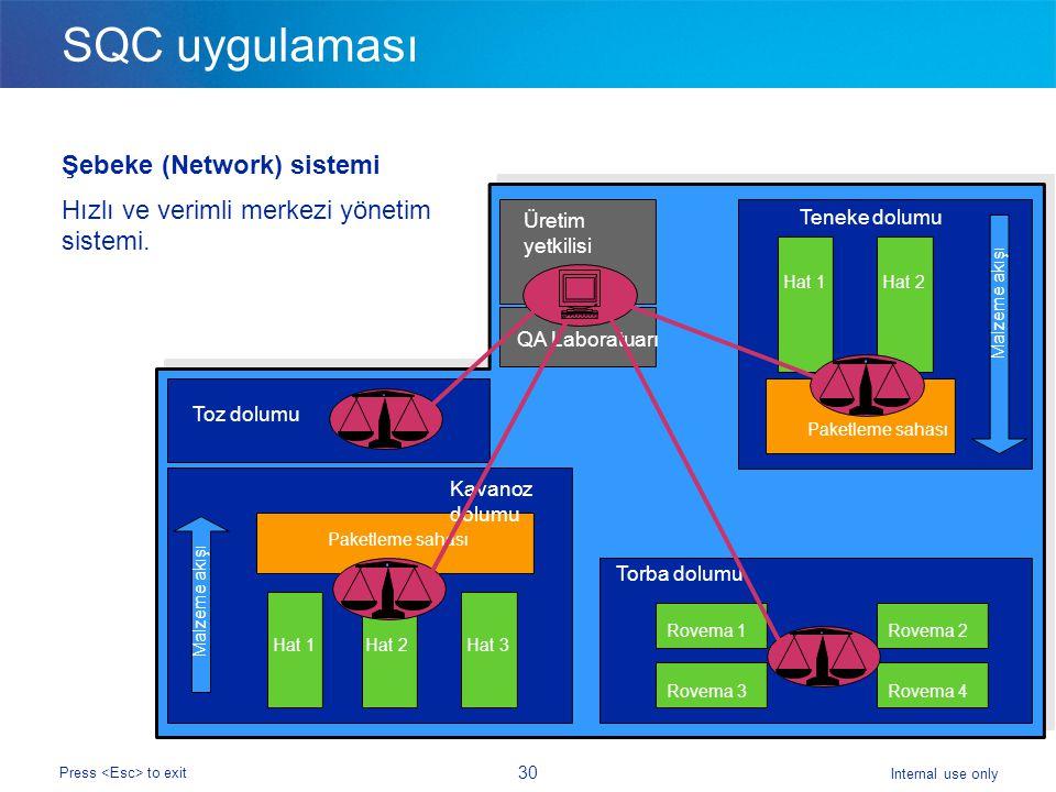 SQC uygulaması Şebeke (Network) sistemi