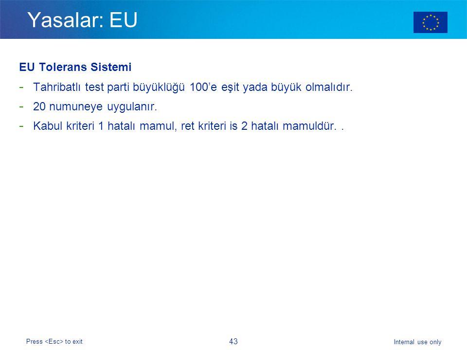Yasalar: EU EU Tolerans Sistemi
