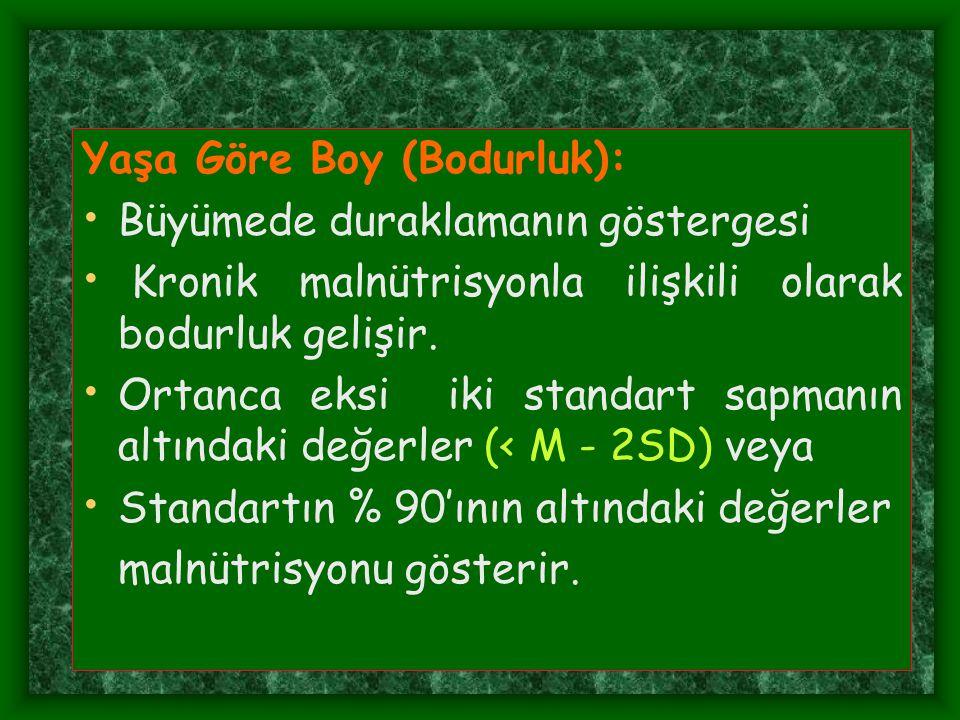 Yaşa Göre Boy (Bodurluk):