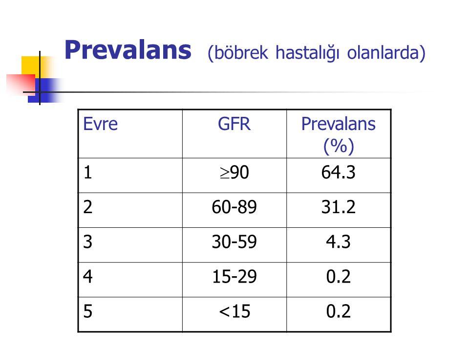 Prevalans (böbrek hastalığı olanlarda)