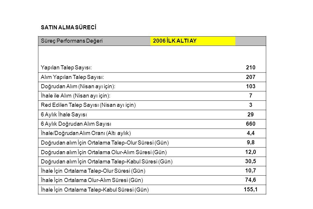 SATIN ALMA SÜRECİ Süreç Performans Değeri. 2006 İLK ALTI AY. Yapılan Talep Sayısı: 210. Alım Yapılan Talep Sayısı: