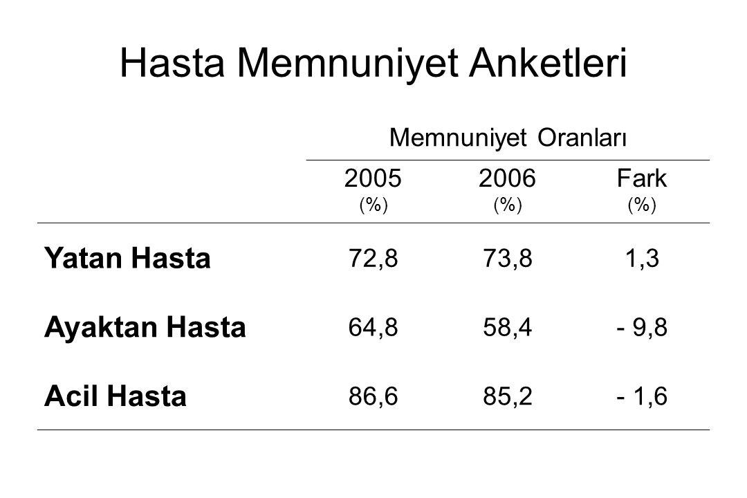 Hasta Memnuniyet Anketleri