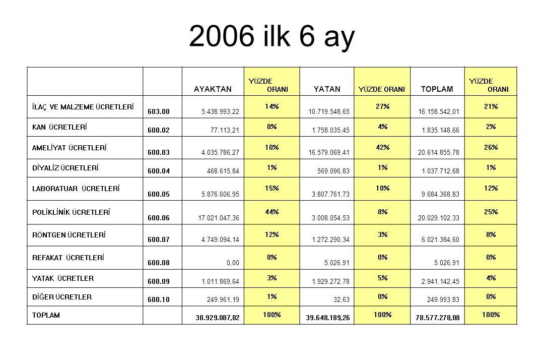 2006 ilk 6 ay AYAKTAN YATAN TOPLAM YÜZDE ORANI