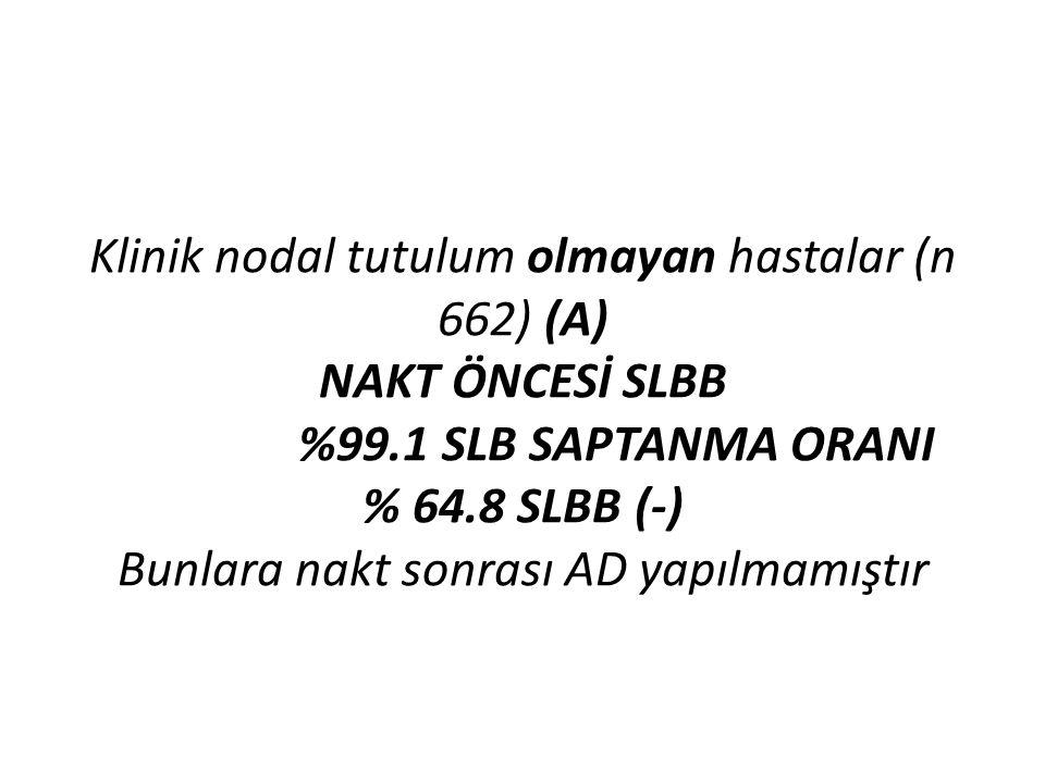 Klinik nodal tutulum olmayan hastalar (n 662) (A) NAKT ÖNCESİ SLBB %99