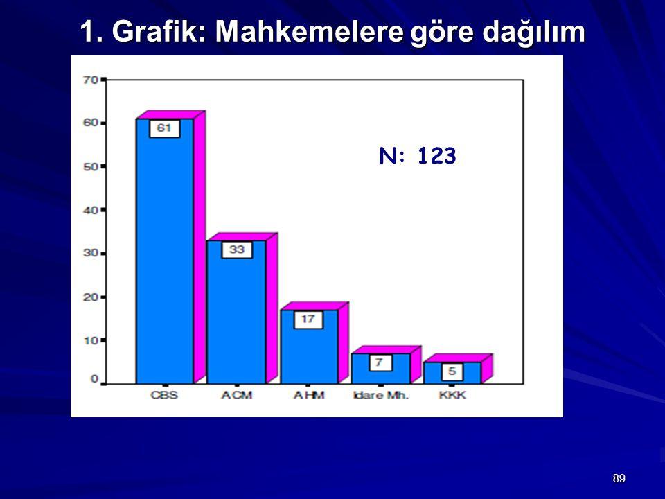 1. Grafik: Mahkemelere göre dağılım