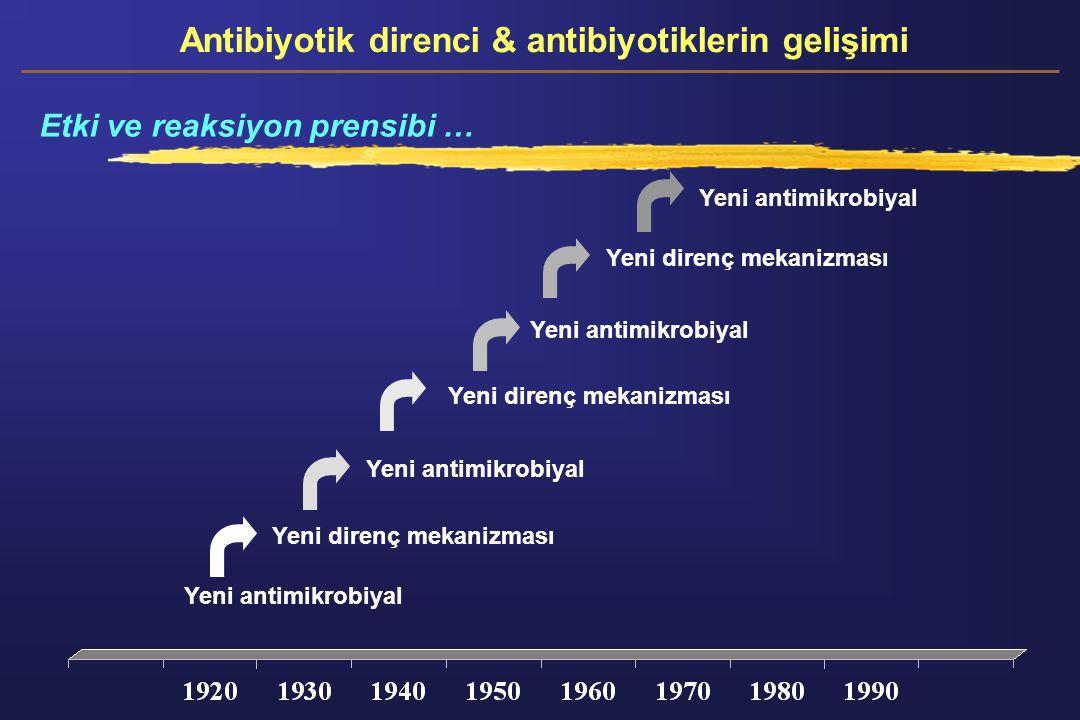Antibiyotik direnci & antibiyotiklerin gelişimi