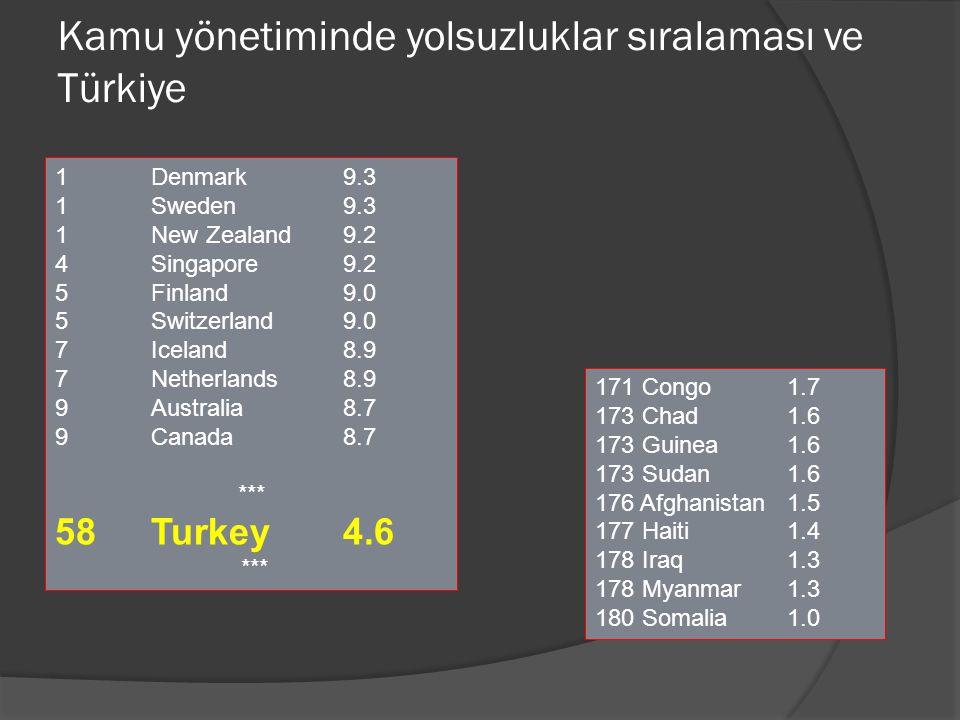 Kamu yönetiminde yolsuzluklar sıralaması ve Türkiye