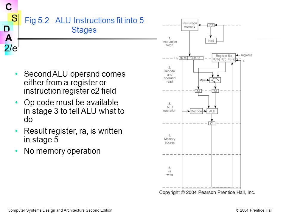 Fig 5.2 ALU Instructions fit into 5 Stages