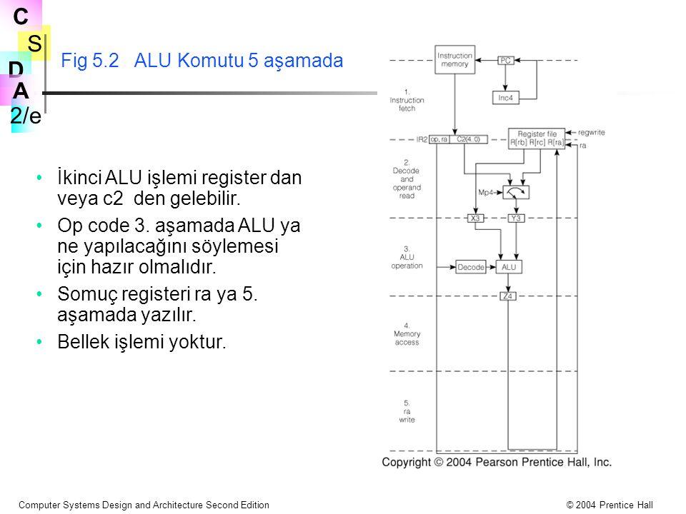 Fig 5.2 ALU Komutu 5 aşamada İkinci ALU işlemi register dan veya c2 den gelebilir.