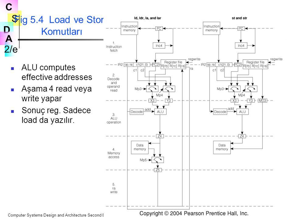 Fig 5.4 Load ve Store Komutları