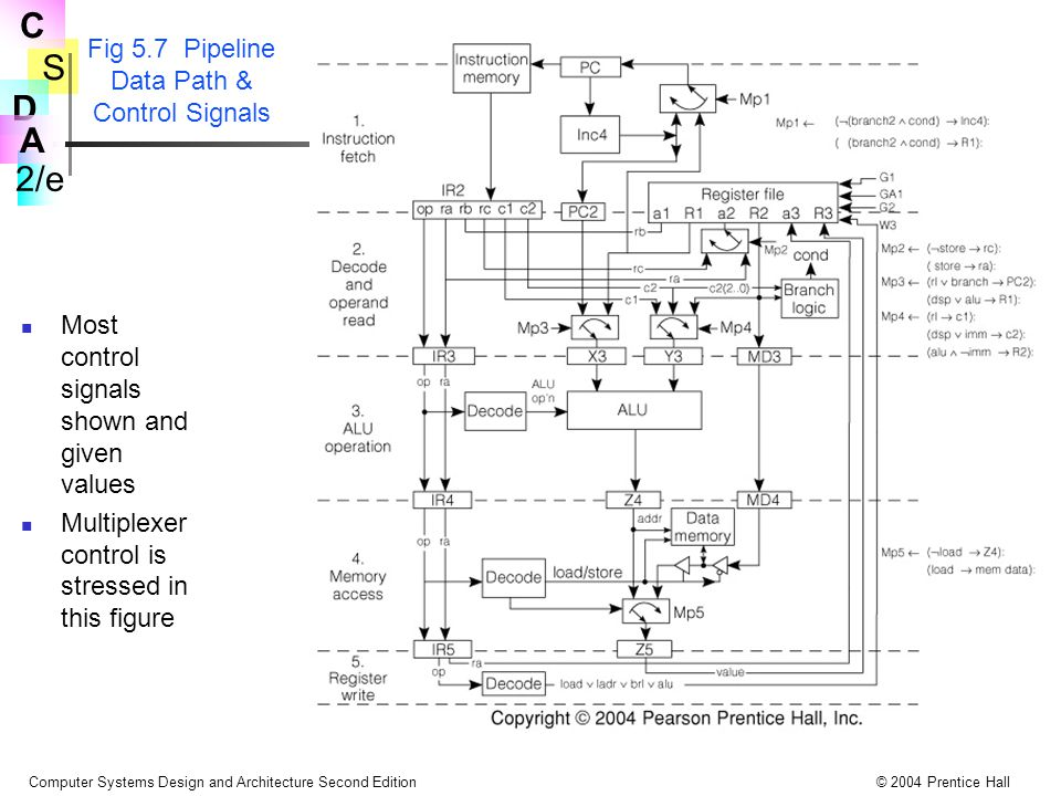 Fig 5.7 Pipeline Data Path & Control Signals