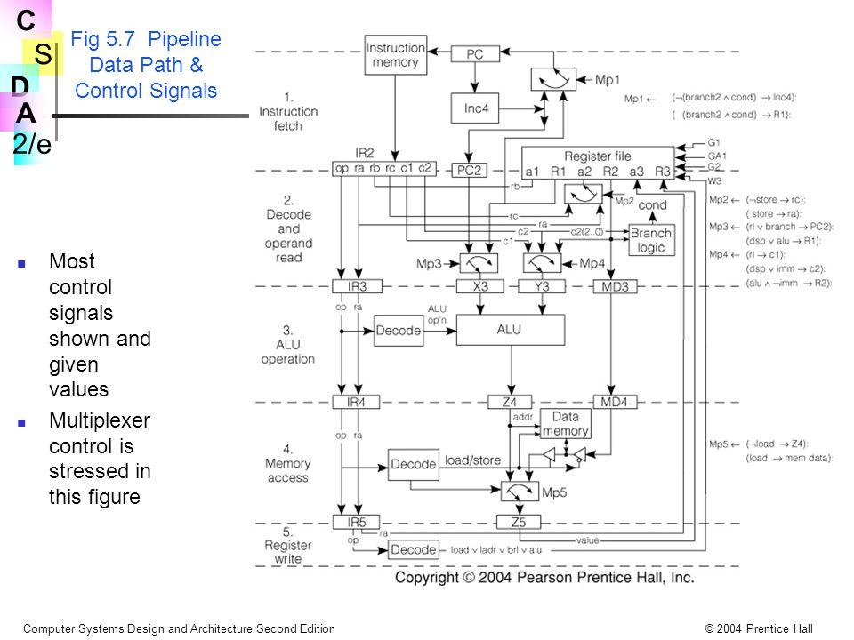 Fig 5.7 Pipeline Data Path & Control Signals