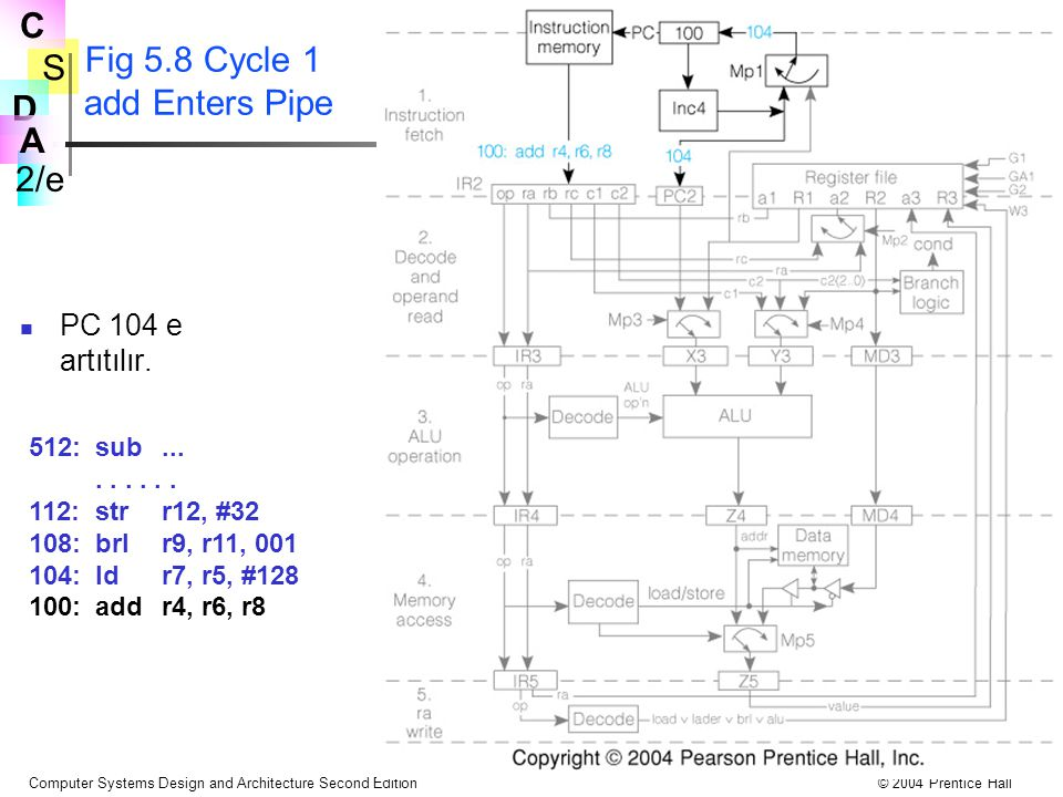 Fig 5.8 Cycle 1 add Enters Pipe