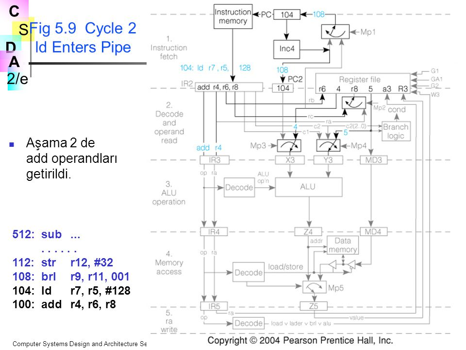 Fig 5.9 Cycle 2 ld Enters Pipe