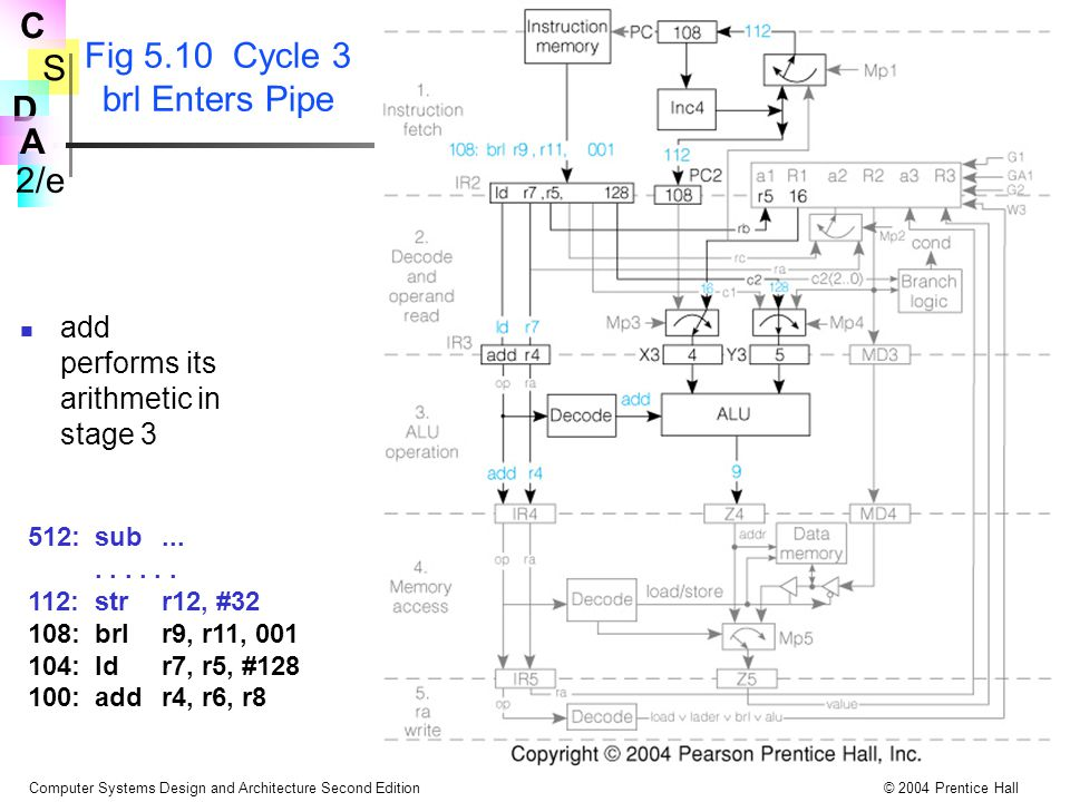 Fig 5.10 Cycle 3 brl Enters Pipe
