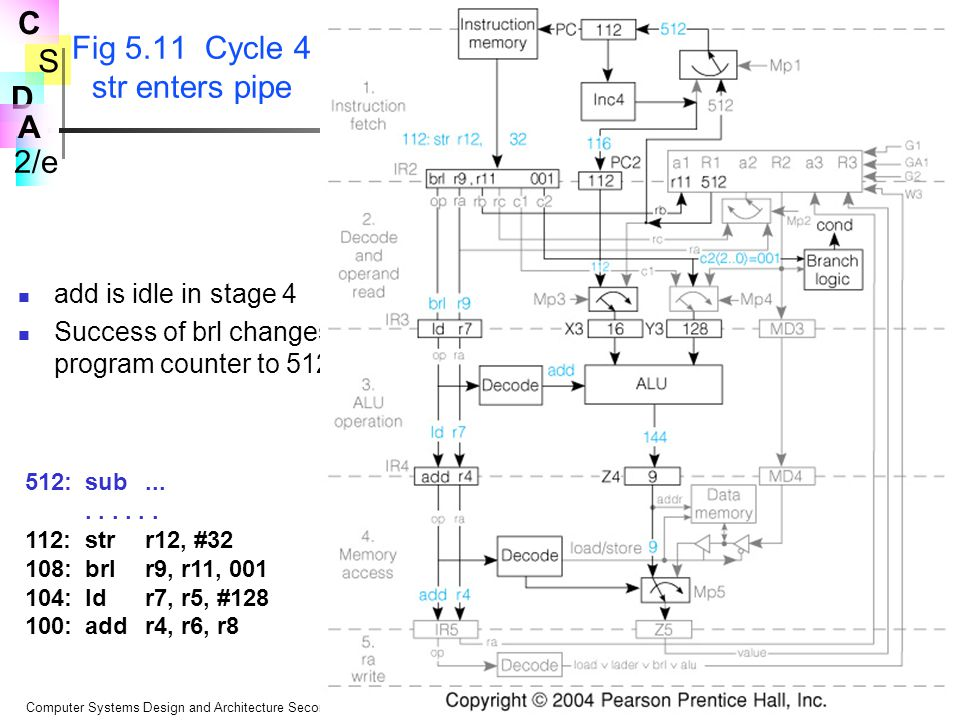 Fig 5.11 Cycle 4 str enters pipe