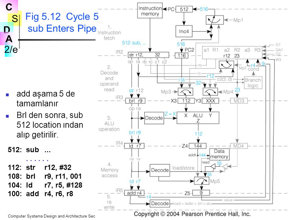 Fig 5.12 Cycle 5 sub Enters Pipe