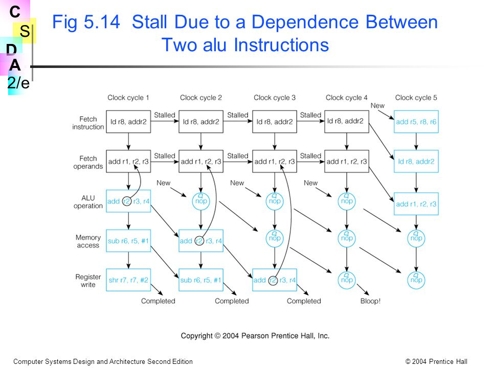 Fig 5.14 Stall Due to a Dependence Between Two alu Instructions
