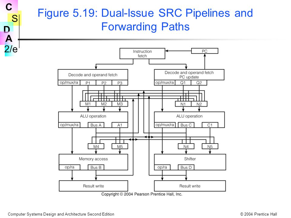 Figure 5.19: Dual-Issue SRC Pipelines and Forwarding Paths