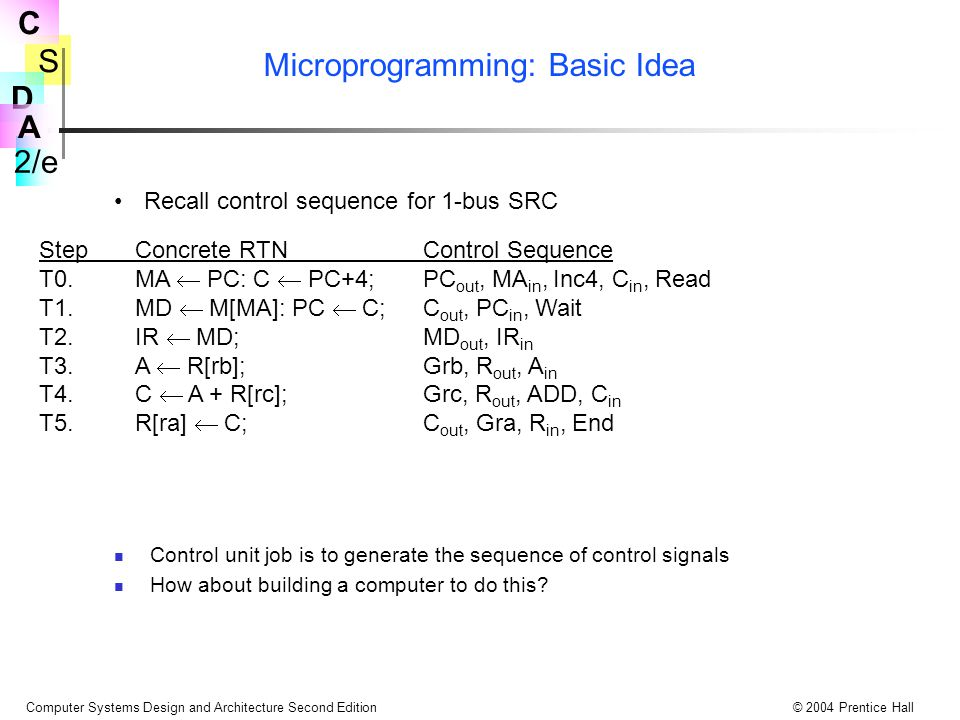Microprogramming: Basic Idea