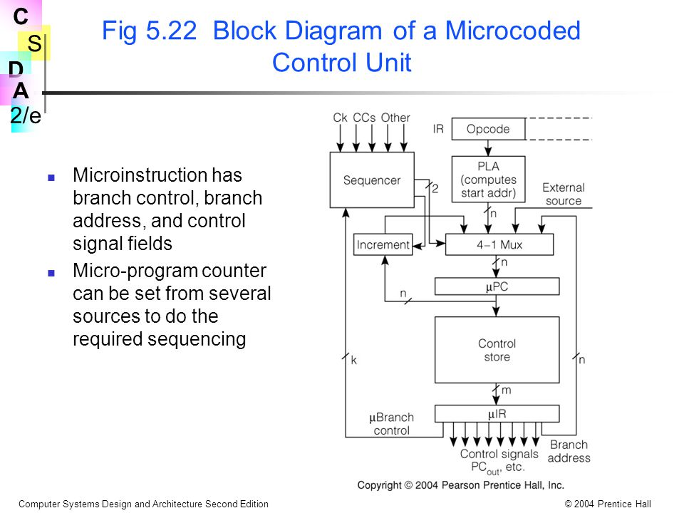 Fig 5.22 Block Diagram of a Microcoded Control Unit
