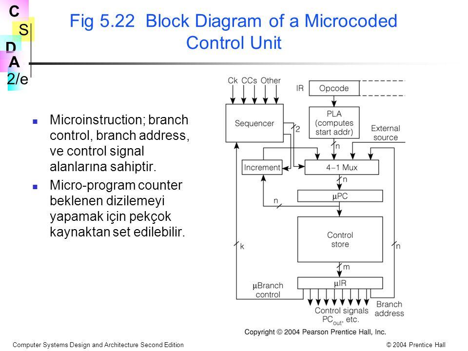 Fig 5.22 Block Diagram of a Microcoded Control Unit