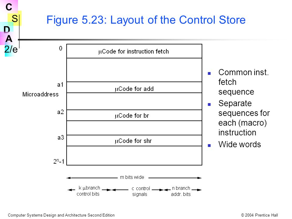 Figure 5.23: Layout of the Control Store