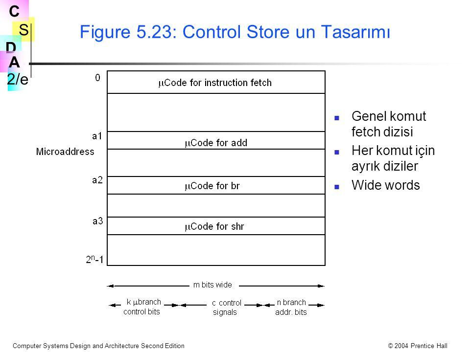 Figure 5.23: Control Store un Tasarımı
