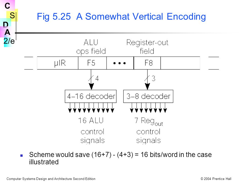 Fig 5.25 A Somewhat Vertical Encoding