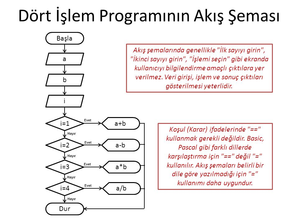 Dört İşlem Programının Akış Şeması