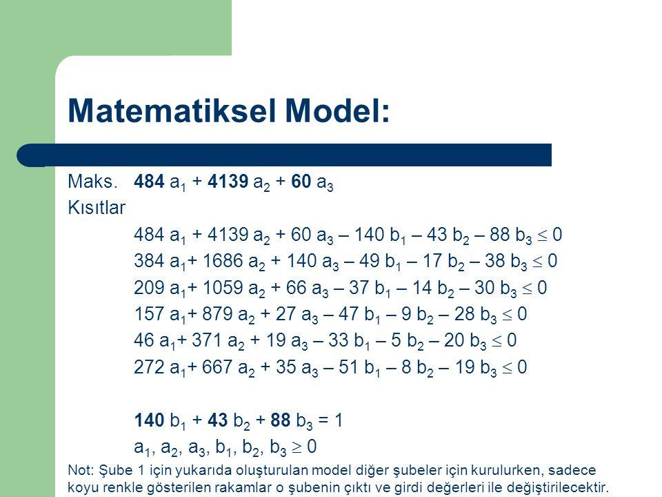 Matematiksel Model: Maks. 484 a1 + 4139 a2 + 60 a3 Kısıtlar