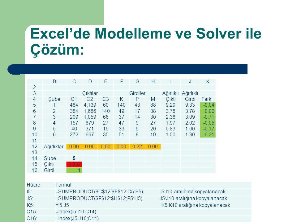 Excel'de Modelleme ve Solver ile Çözüm: