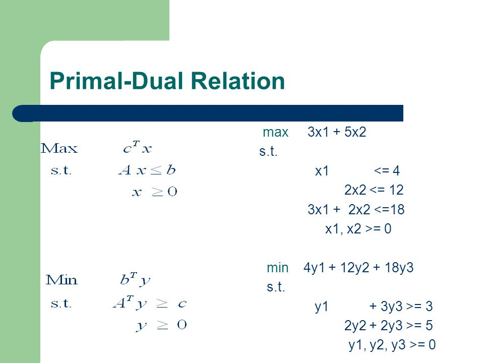 Primal-Dual Relation s.t. x1 <= 4 2x2 <= 12 3x1 + 2x2 <=18