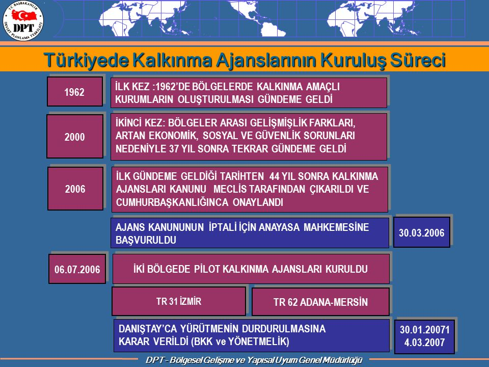Türkiyede Kalkınma Ajanslarının Kuruluş Süreci