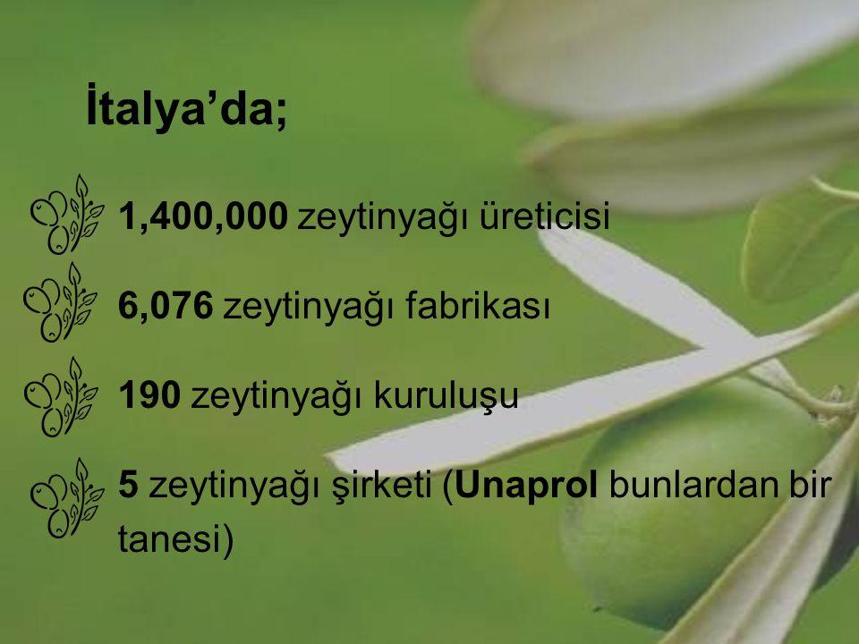 İtalya'da; 1,400,000 zeytinyağı üreticisi. 6,076 zeytinyağı fabrikası. 190 zeytinyağı kuruluşu. 5 zeytinyağı şirketi (Unaprol bunlardan bir.