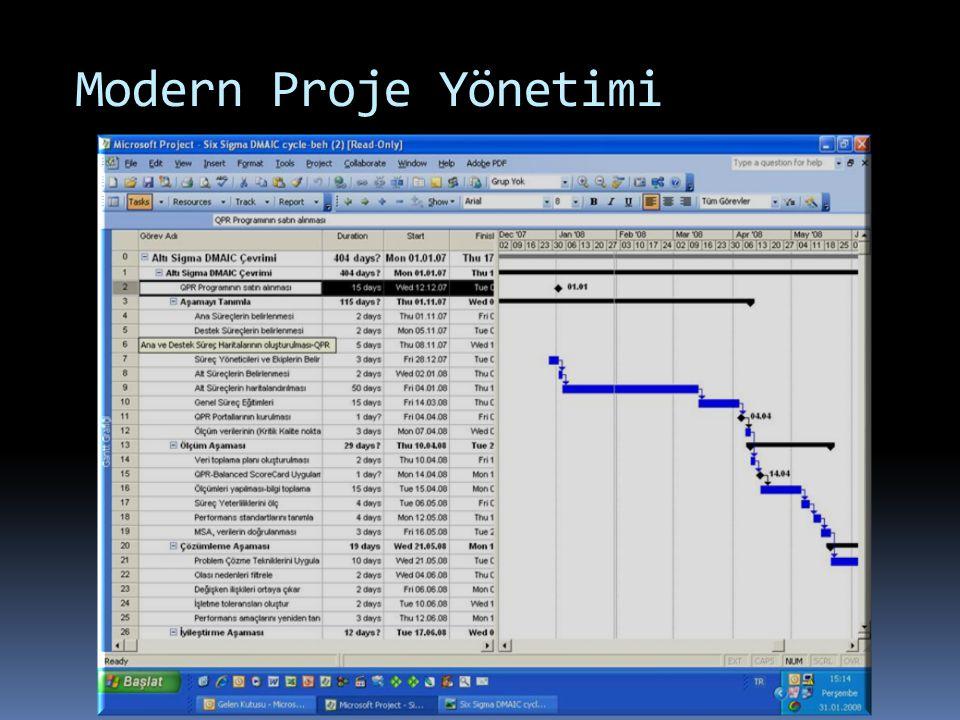 Modern Proje Yönetimi
